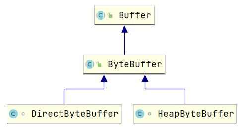 ByteBuffer类图